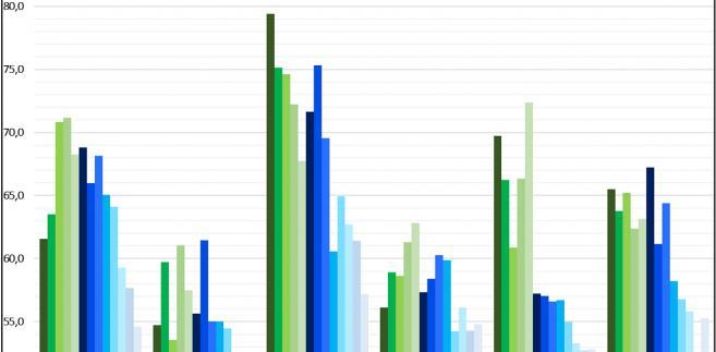 Zmiany średniej powierzchni użytkowej miszkań ukończonych przez deweloperów w 6 metropoliach