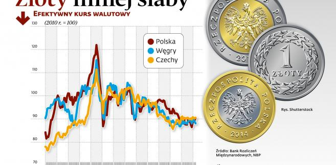 Efektywny kurs walutowy - PLN, CZK, HUF