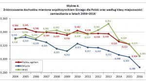 Zróżnicowanie dochodów mierzone współczynnikiem Giniego dla Polski oraz według klasy miejscowości, źródło: GUS