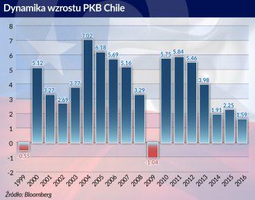 Dynamika wzrostu PKB w Chile, źródło: Obserwator Finansowy