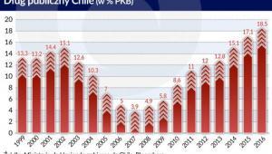 Chile - dług publiczny, źródło: Obserwator Finansowy