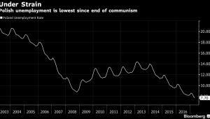Stopa bezrobocia w Polsce, źródło: Bloomberg