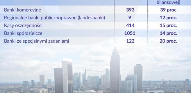 Niemiecki sektor bankowy (graf. Obserwator Finansowy)