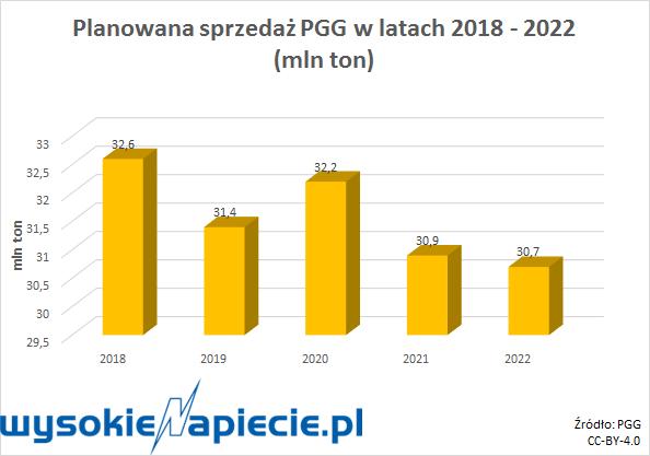 Planowana sprzedaż PGG w latach 2018-2022