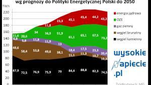Dotychczasowa prognoza do Poityki energetycznej Polski przewidywała spadek produkcji energii z węgla brunatnego