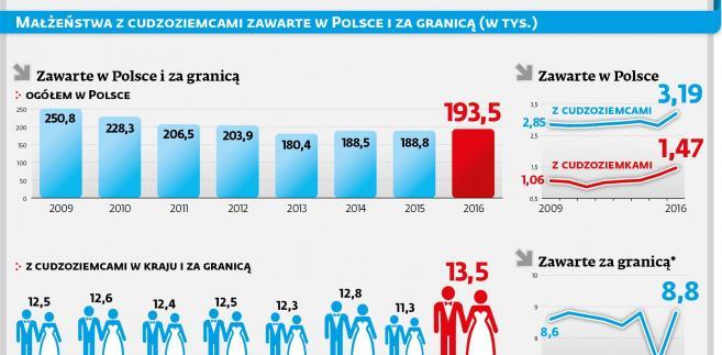 Małżeństwa z cudzoziemcami zawarte w Polsce i za granicą