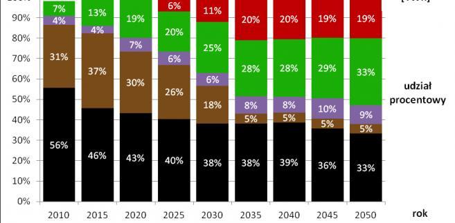Zużycie udziały OZE, węgiel
