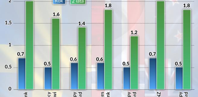 Riksbank Szwecja stopy. Bledy prognoz (graf. Obserwator Finansowy)