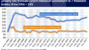 Zmiany cen transakcyjnych (graf. Obserwator Finansowy)