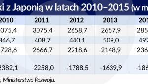 Handel Polski z Japonią (graf. Obserwator Finansowy)