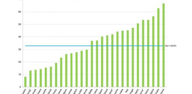 Odsetek osób, których nie stać na tygodniowe wakacje poza domem w krajach UE