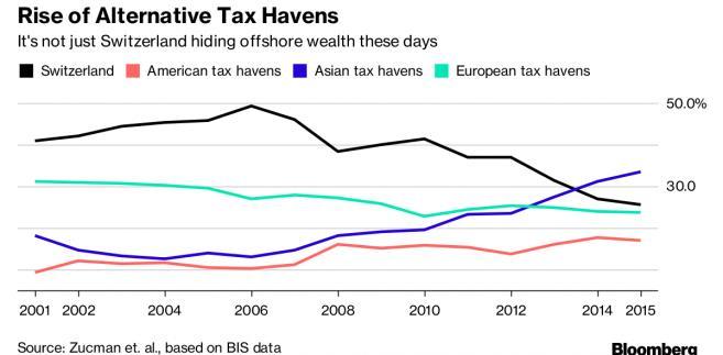 Największe raje podatkowe na świecie