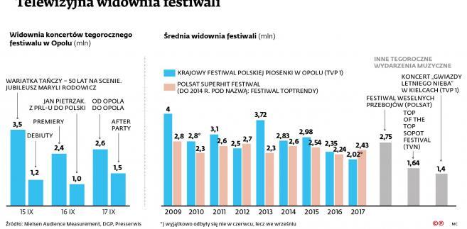 Telewizyjna widownia festiwali