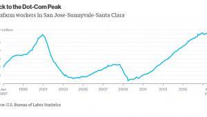Bezrobocie w regionie San Jose-Sunnyvale-Santa Clara