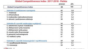 GCI 2017–2018 - Polska