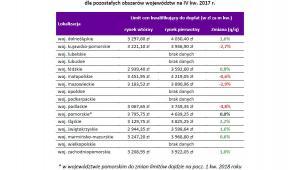 Limity cen w programie MdM w woj. IV kw2017