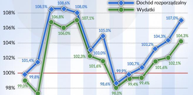 Dynamika wydatków i dochodów (graf. Obserwator Finansowy)