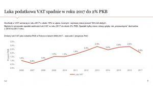 Luka podatkowa VAT- prognozy, źródło: PwC