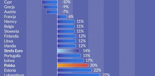 Wolumen kredytów konsumenckich (graf. Obserwator Finansowy)