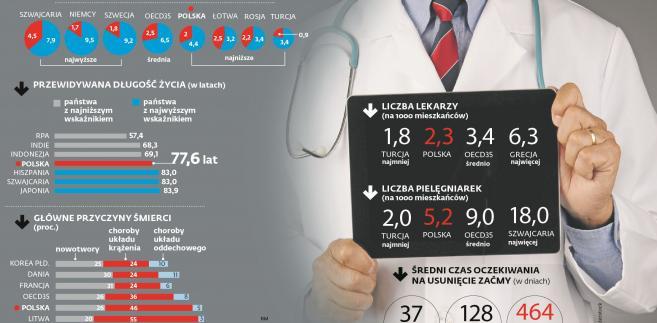 Zdrowie - dane OECD