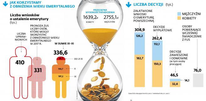 ZUS - obniżenie wieku emerytalnego