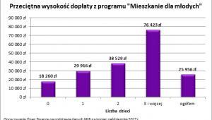 Przeciętna wysokość dopłaty w programie MdM