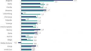 Prognozowana zmiana produktywności pracy w poszczególnych krajach Unii Europejskiej w 2018 roku (w %), źródło: Sedlak & Sedlak