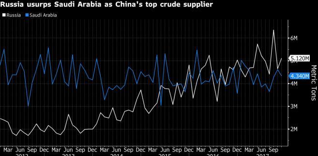 Dostawy ropy z Rosji i Arabii Saudyjskiej do Chin