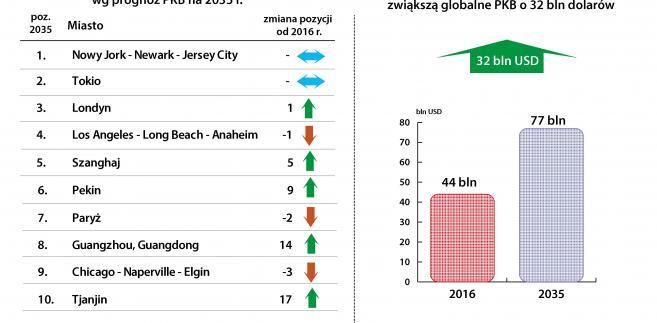 Lista Top10 największych gospodarek miejskich