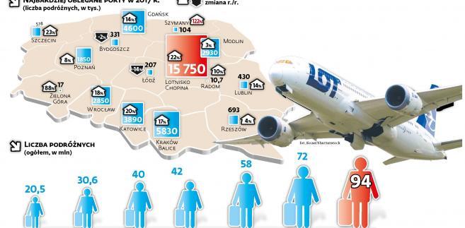 Ruch na polskich lotniskach