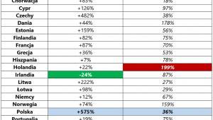 Zmiany i poziom zadłużenia mieszkaniowego w wybranych krajach Europy