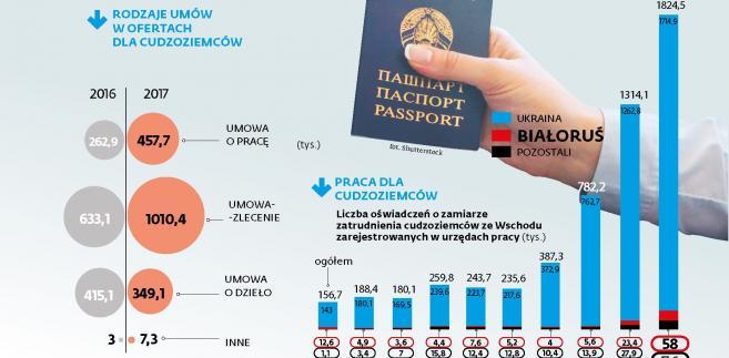 Praca dla cudzoziemców w Polsce