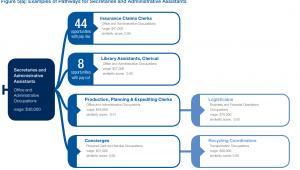 Przykłady możliwych zmian stanowisk dla sekretarek i pracowników administracji źródło: WEF