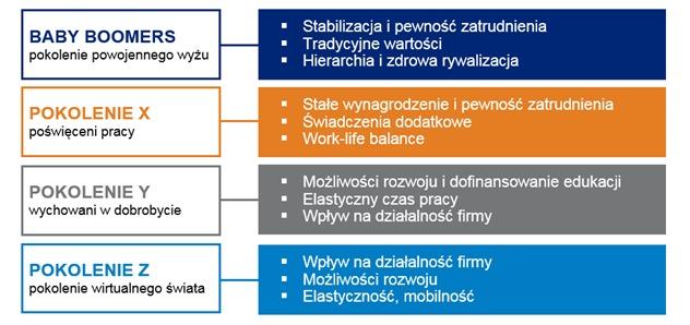 Pokolenie Baby Boomers, X, Y i Z  w firmie, źródło: Hays Poland