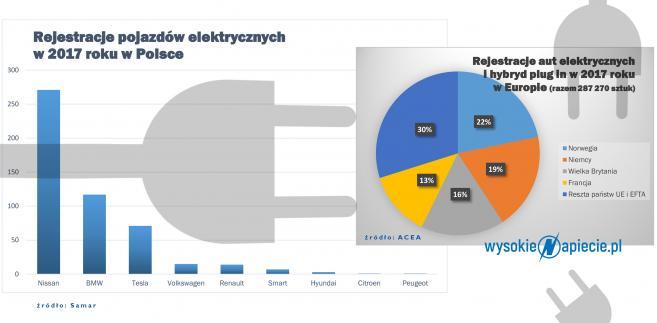Rejestracja aut elektrycznych w Polsce w 2017 roku