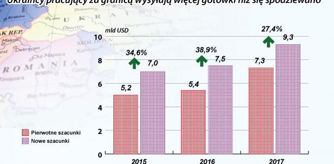 Prywatne transfery gotówki na Ukrainę