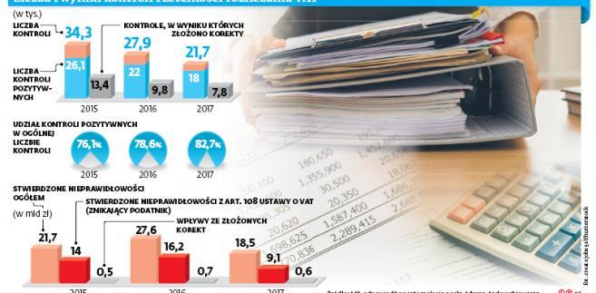 Liczba i wyniki kontroli rzetelności rozliczania VAT