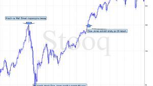 Wielka bessa na Wall Street