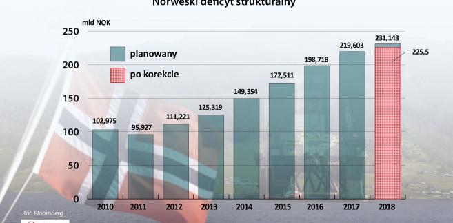 Norweski deficyt strukturalny