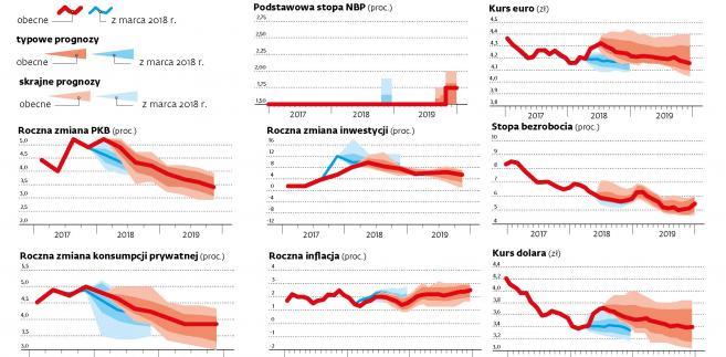 Prognozy makroekonomiczne(c)(p)