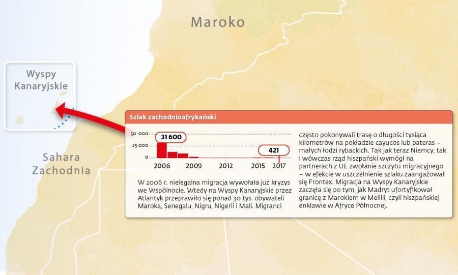 Wyspy Kanaryjskie - szlak szchodnioafrykański
