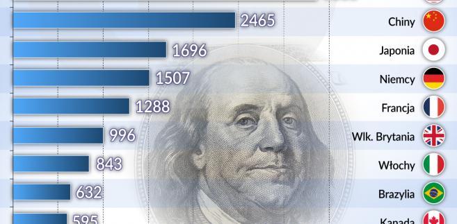 Państwo vs korporacje - przychody (graf. Obserwator Finansowy)