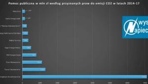 Praca do emisji CO2, źródło: Wysokie Napięcie