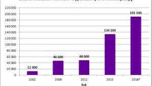 Liczba mieszkań i domów wyposażonych w klimatyzację