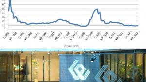 Zmiany wskaźnika C/Z na warszawskiej giełdzie, źródło: Open Finance, fot. materiały prasowe GPW
