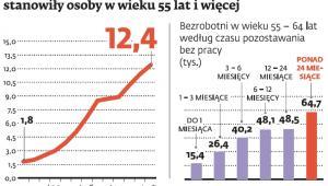 Bezrobocie powyżej 55 roku życia