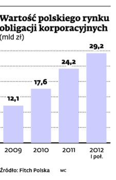 Wartość polskiego rynku obligacji korporacyjnych