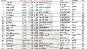 Ranking najbogatszych ludzi świata według agencji Bloomberg – poz.1 - 33