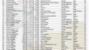 Ranking najbogatszych ludzi świata według agencji Bloomberg – poz.67 - 100