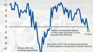 Produkcja przemysłowa w Polsce w latach od września 2009 do września 2012 - roczna zmiana porocentowa